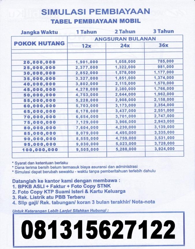 Tabel price list simulasi pembiayaan gadai BPKB mobil di wom finance 2015